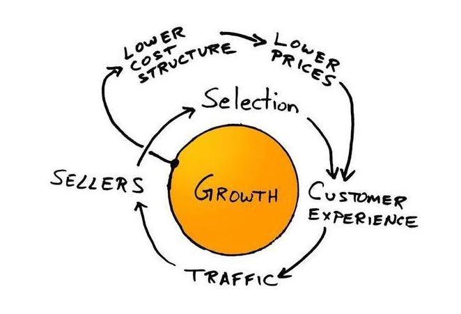 Amazon Flywheel Model: the Approach that Leads to Success